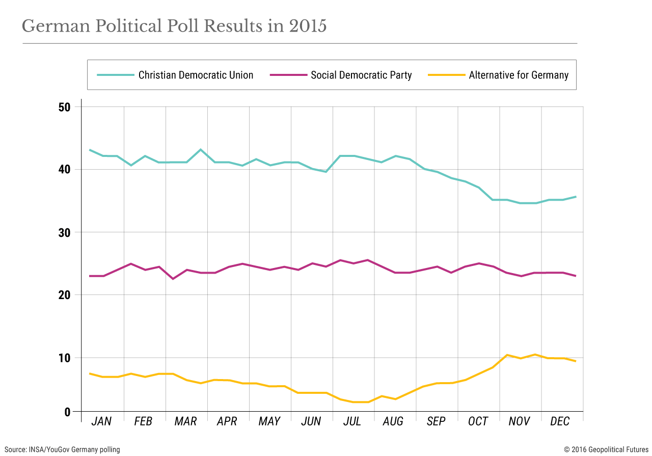 german-political-poll-results-2015