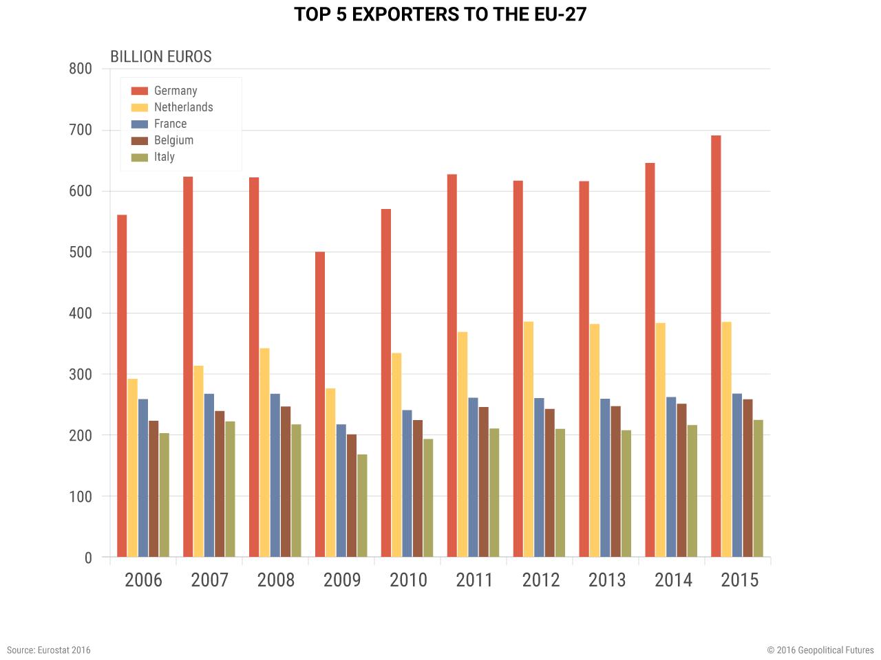 Top 5 Exporters to the EU-27