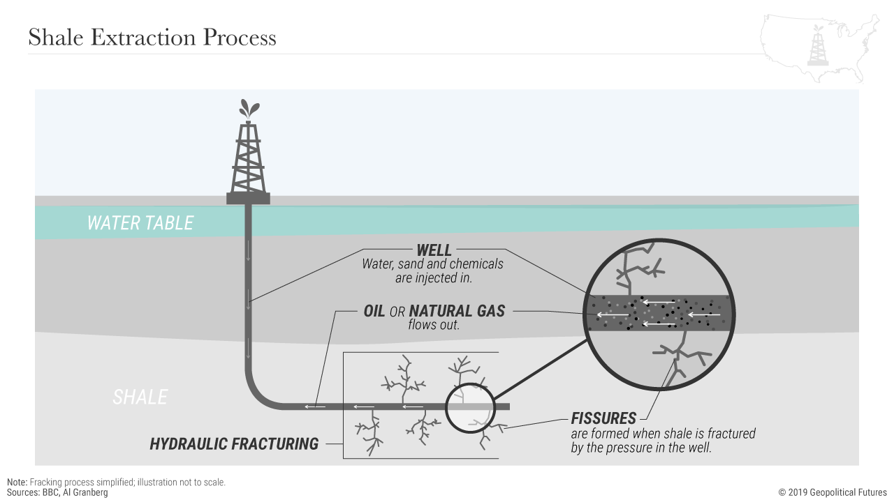 Is the Shale Revolution Here to Stay? - Oil (General) - Oil