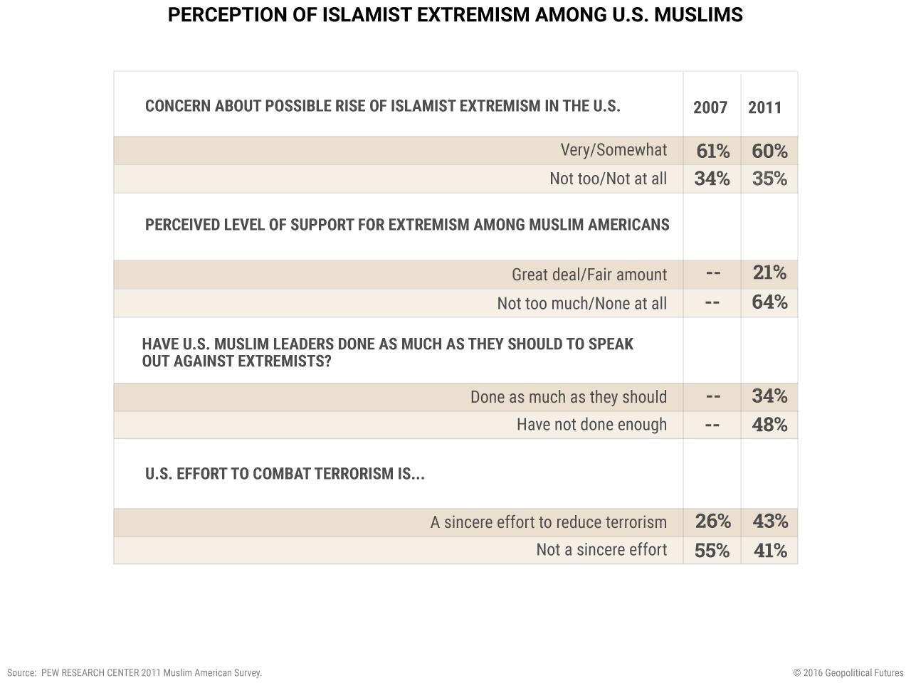 Perception-of-Islamist-Extremism-Among-U.S.-Muslims