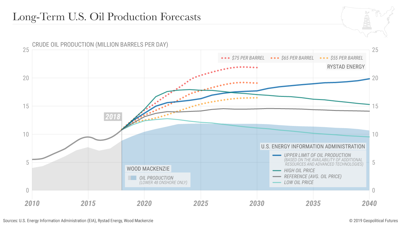 US_Oil_ProductionForecasts.png