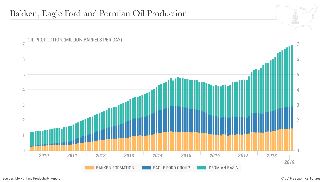 US_Oil_Regional_Production.png