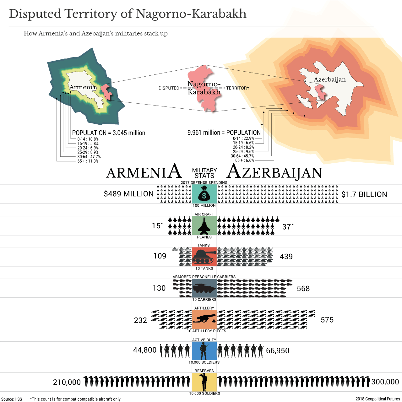 The Nagorno-Karabakh Conflict, by the Numbers | Geopolitical Futures