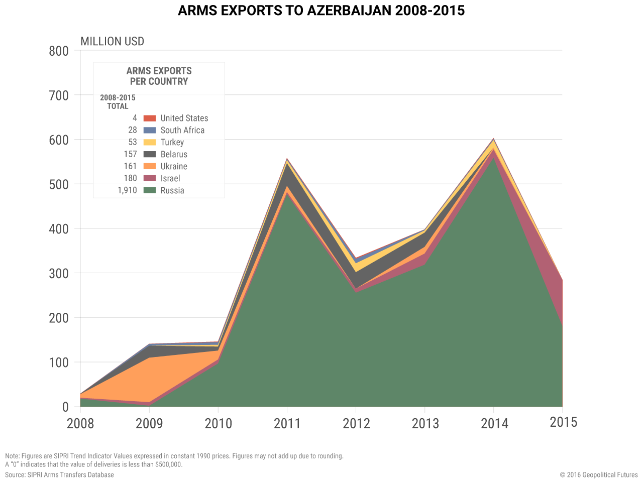 arms-exports-azerbaijan-2008-2015