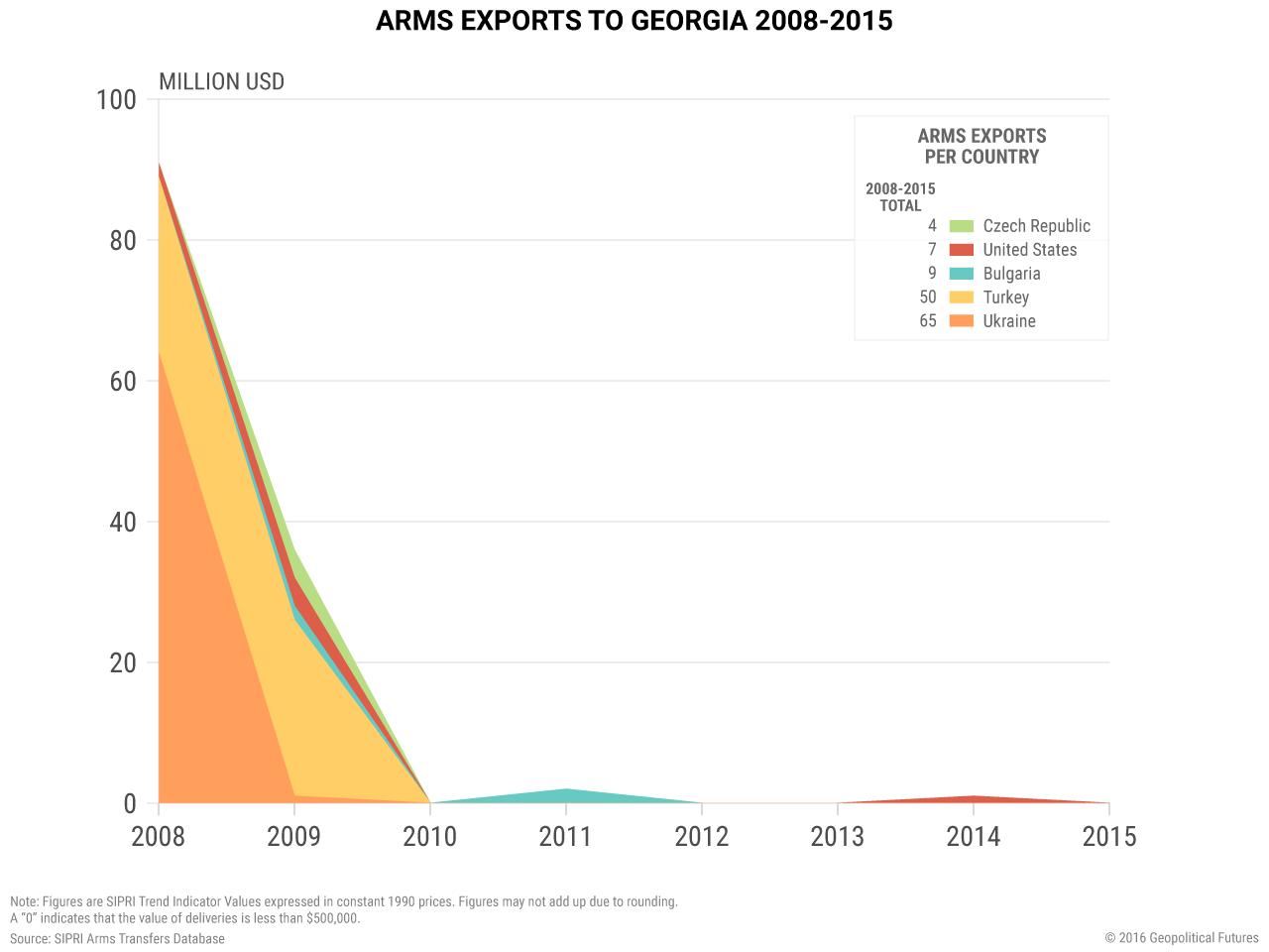 arms-exports-georgia-2008-2015