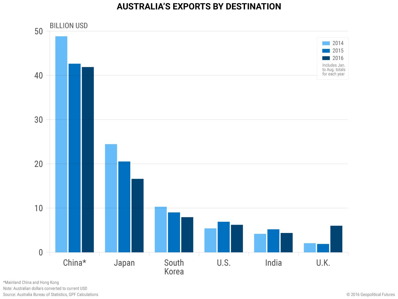 australia-exports-countries