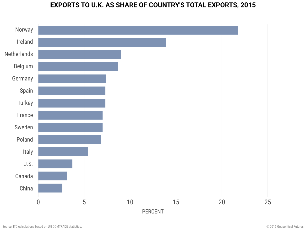 brexit-exports-to-uk-as-share-of-countrys-total-exports-2015
