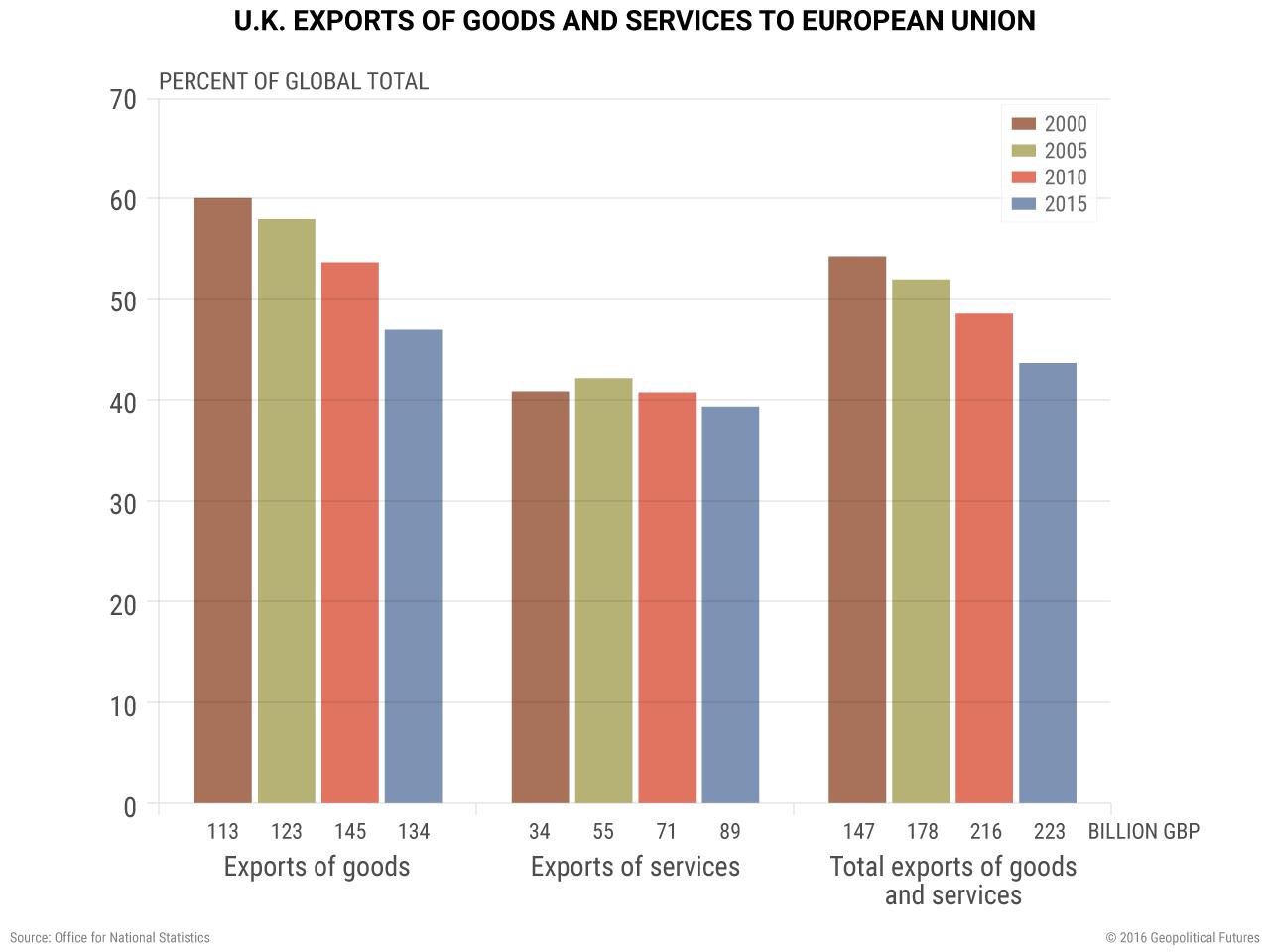 brexit-uk-exports-goods-services-european-union