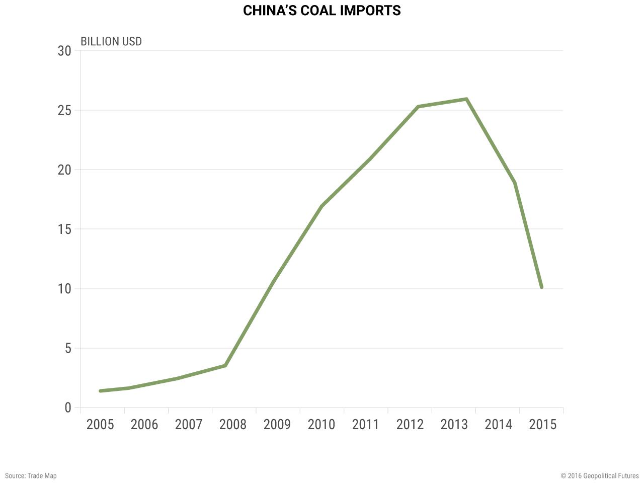china-coal-imports