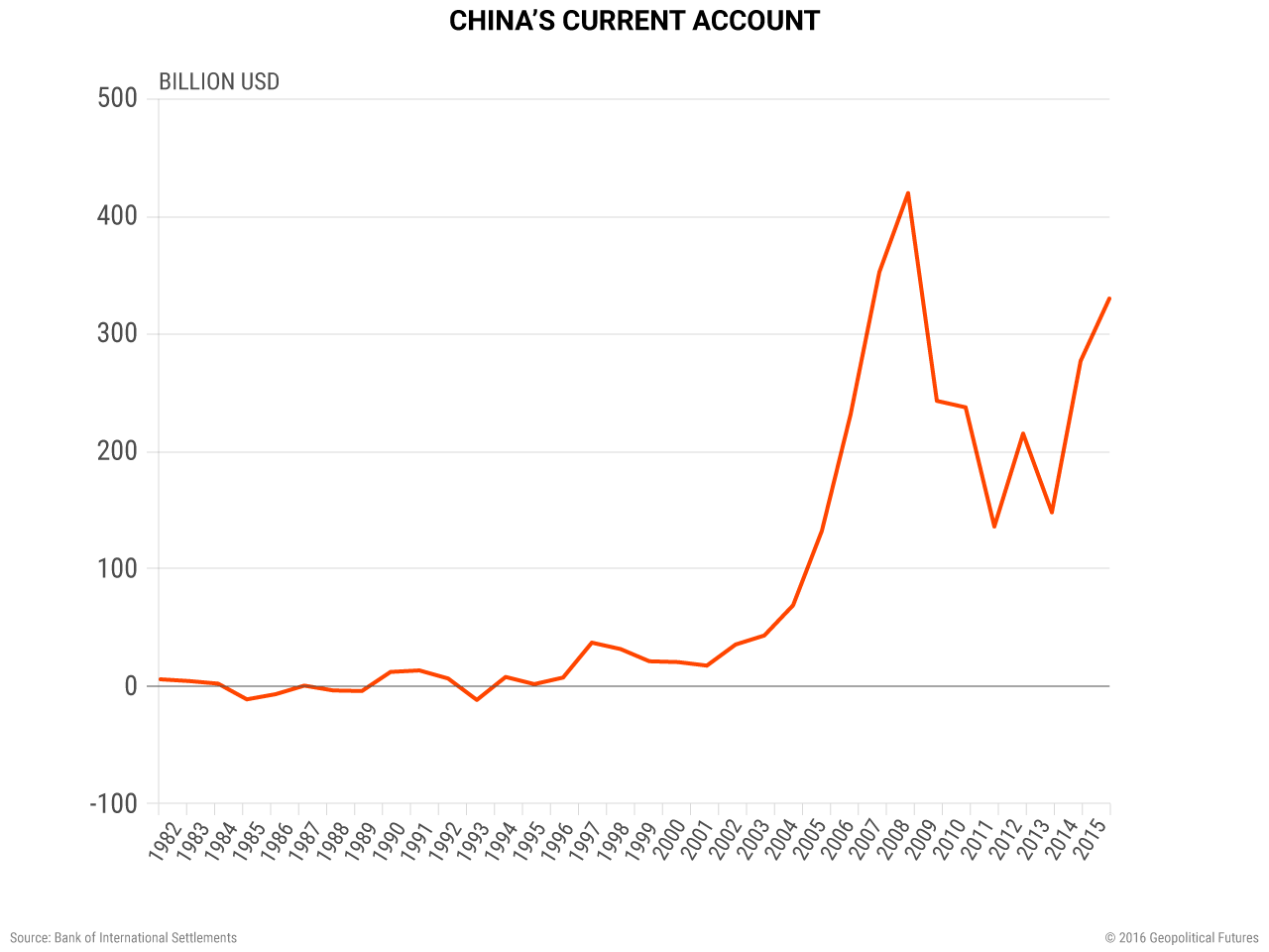 china-current-account