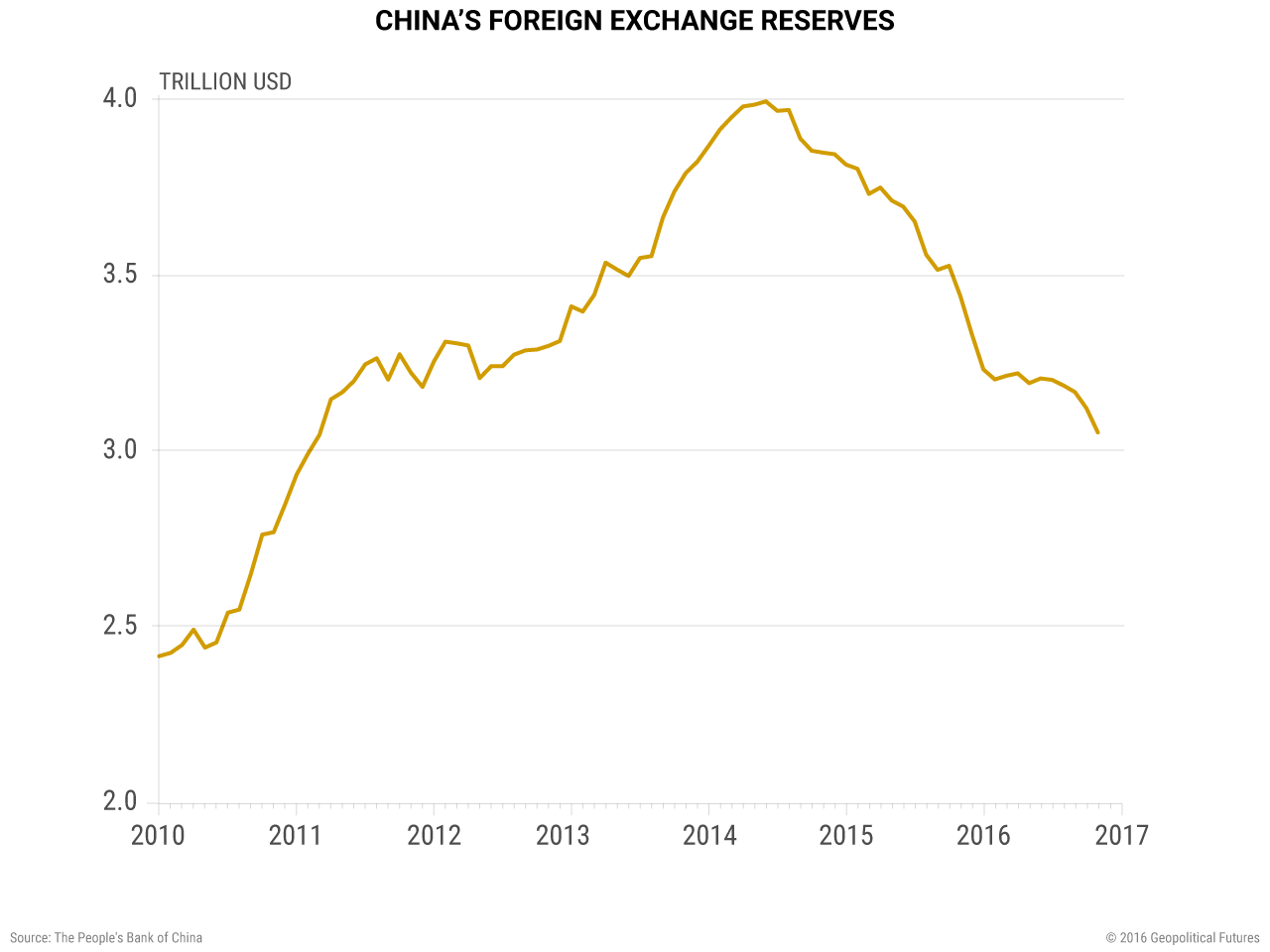 china-foreign-exchange-reserves