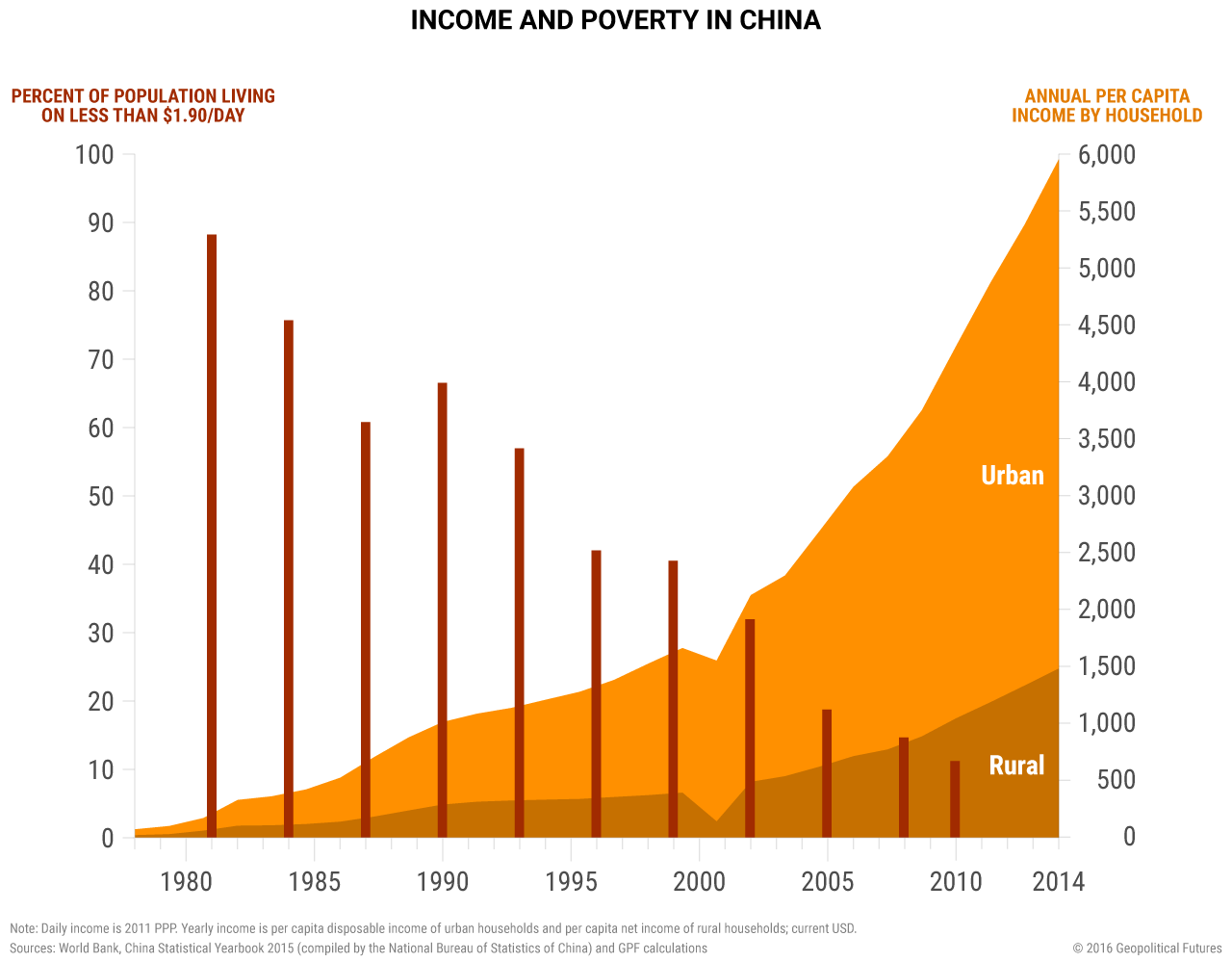 china-household-income