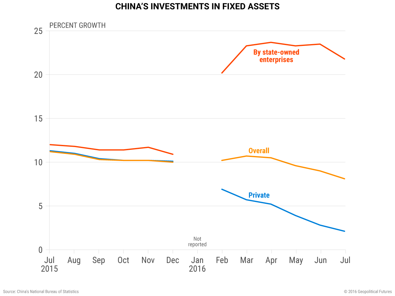 China's Investments in Fixed Assets