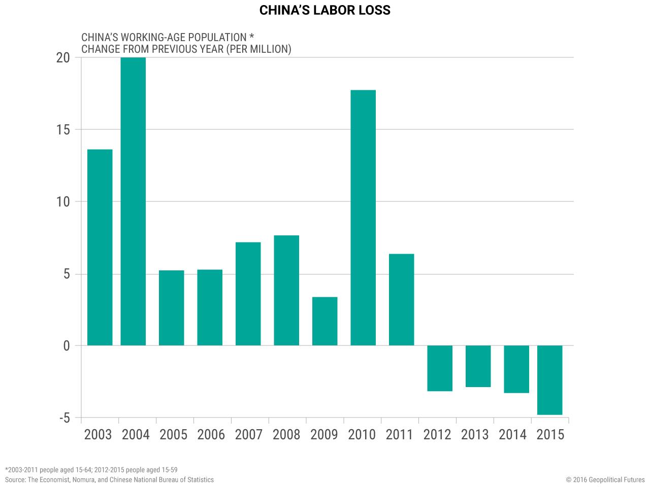 china-labor-loss