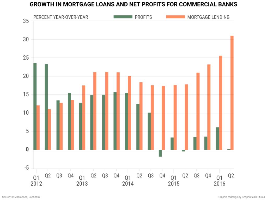 china-profit-vs-lending