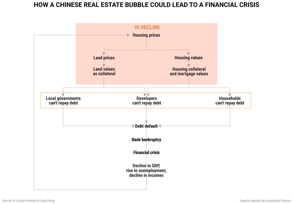 china-real-estate-bubble