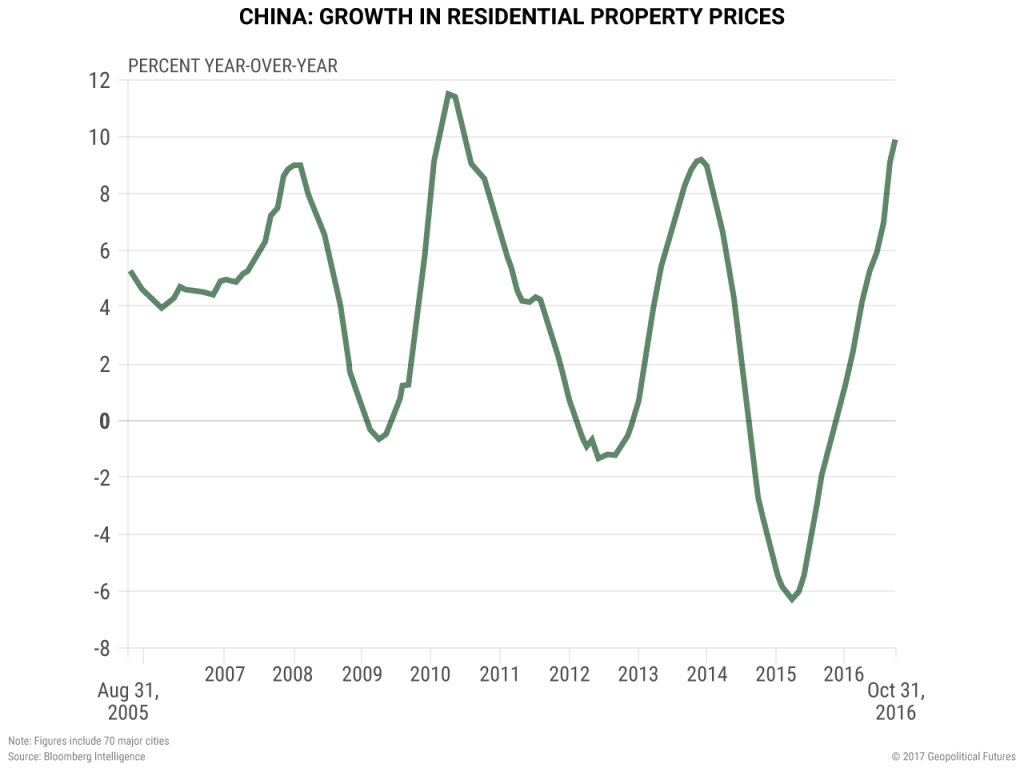 china-residential-property-prices