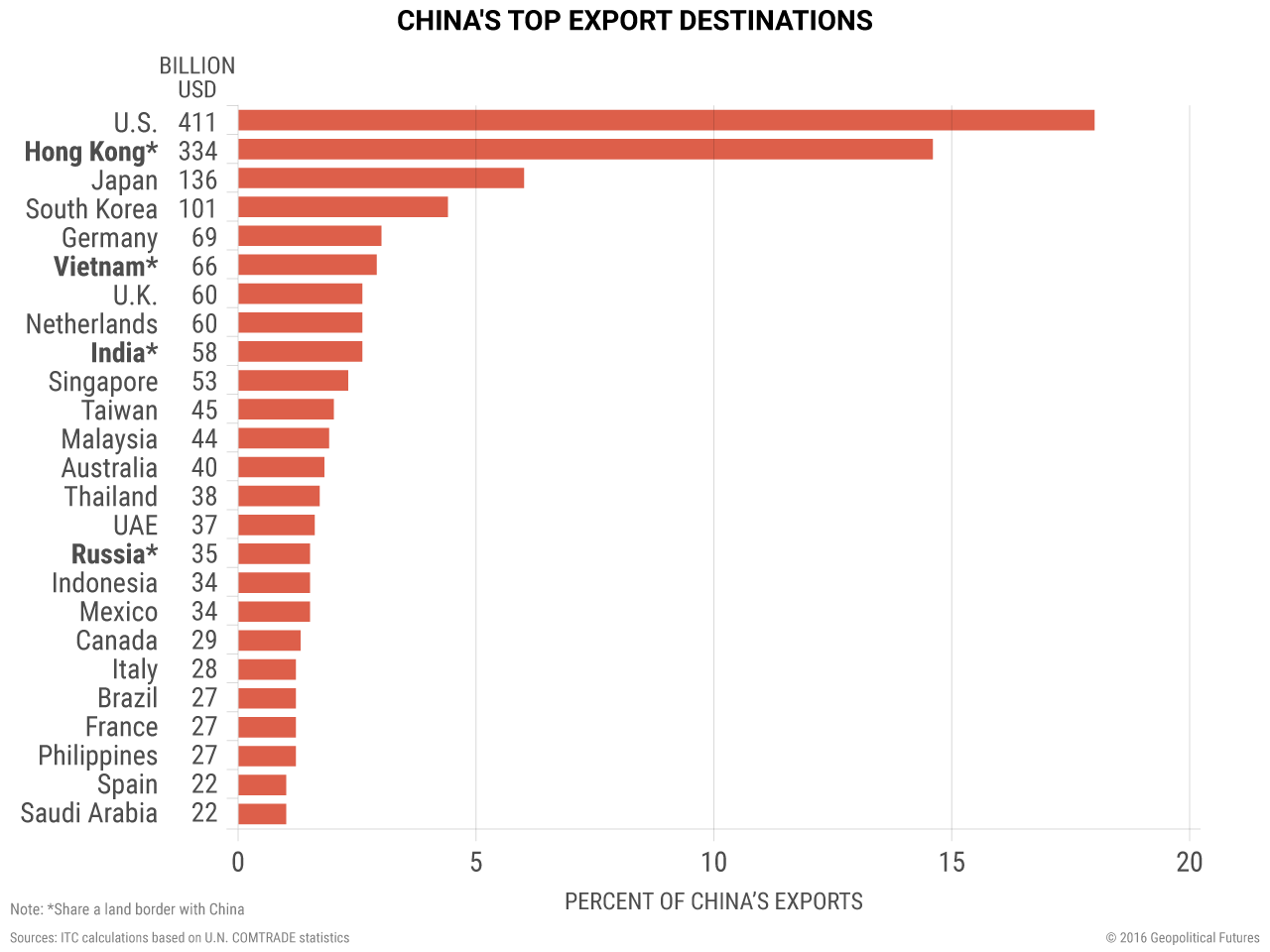 china-top-export-destinations