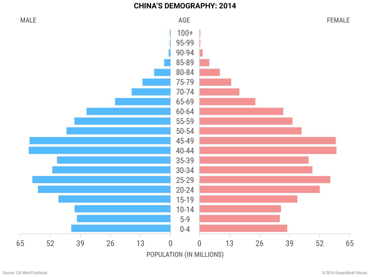 chinas-demography-2014