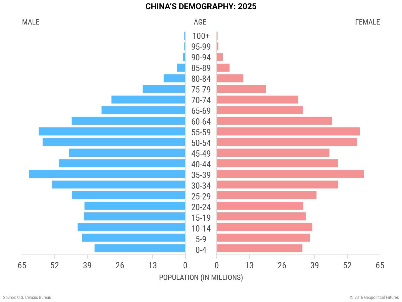 chinas-demography-2025