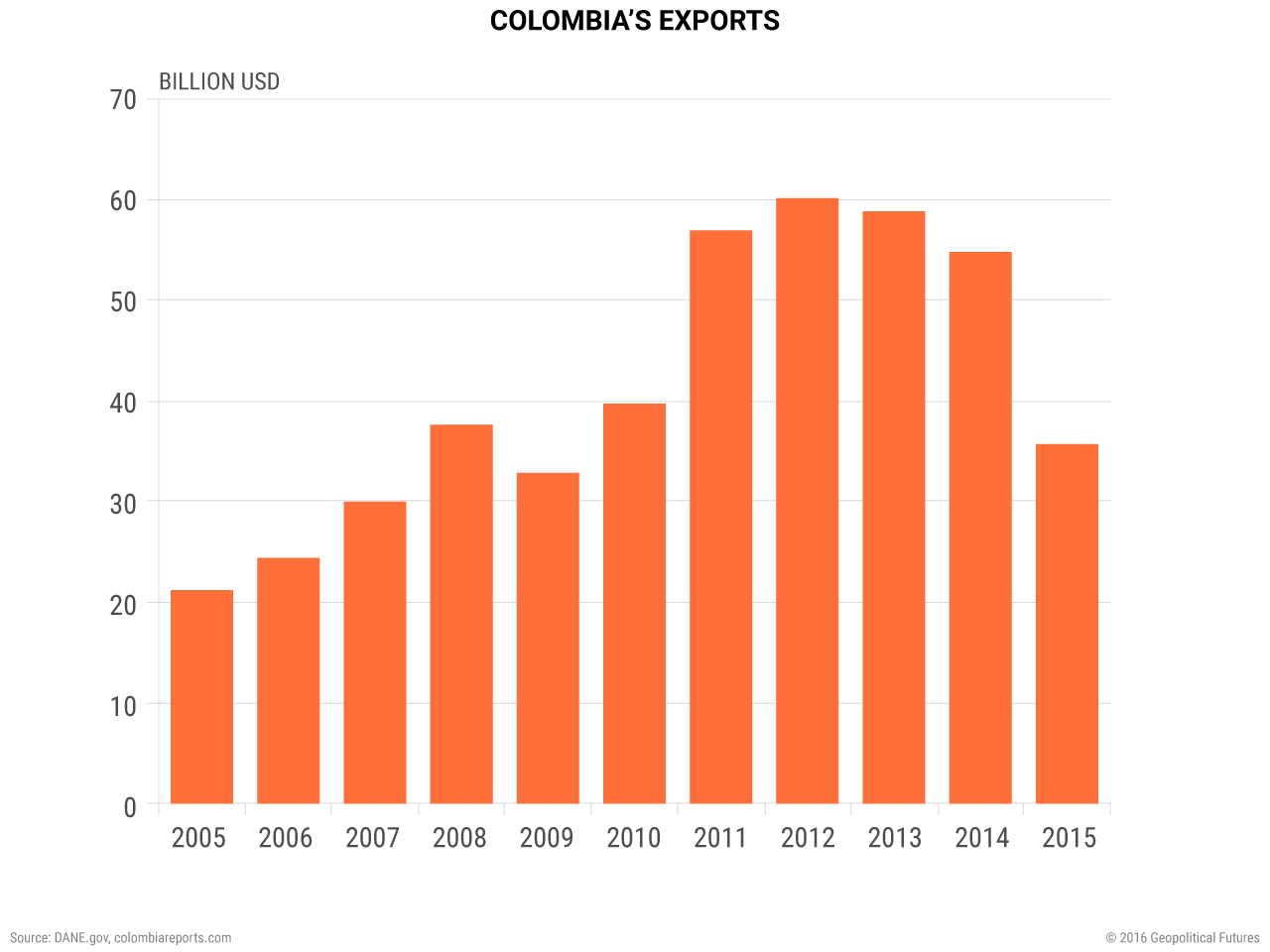 colombia's-exports