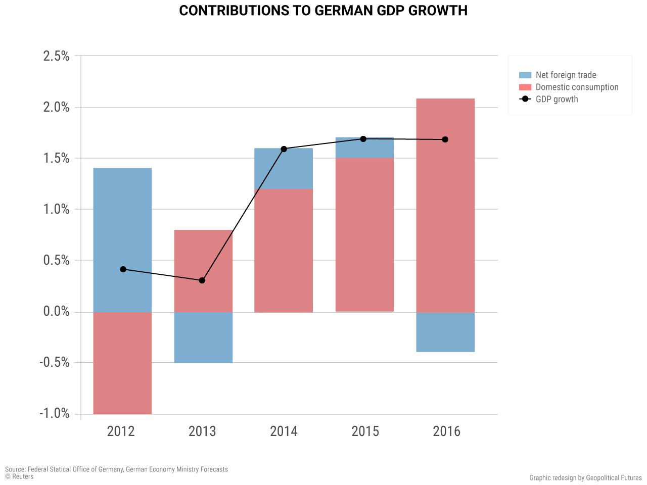 contributions-to-german-gdp
