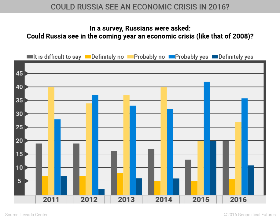 could-russia-see-an-economic-crisis-in-2016