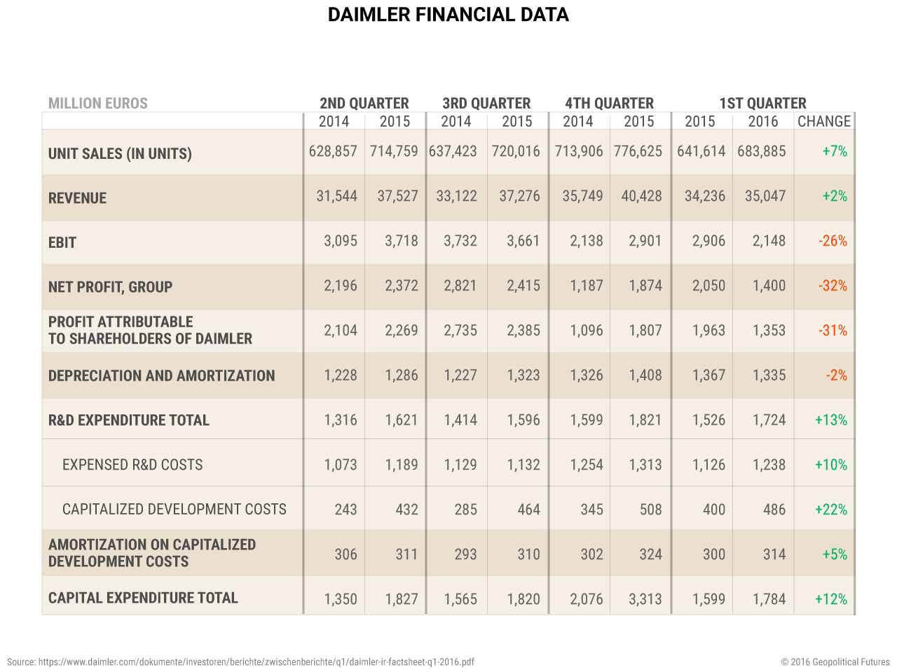 daimler-financial-data
