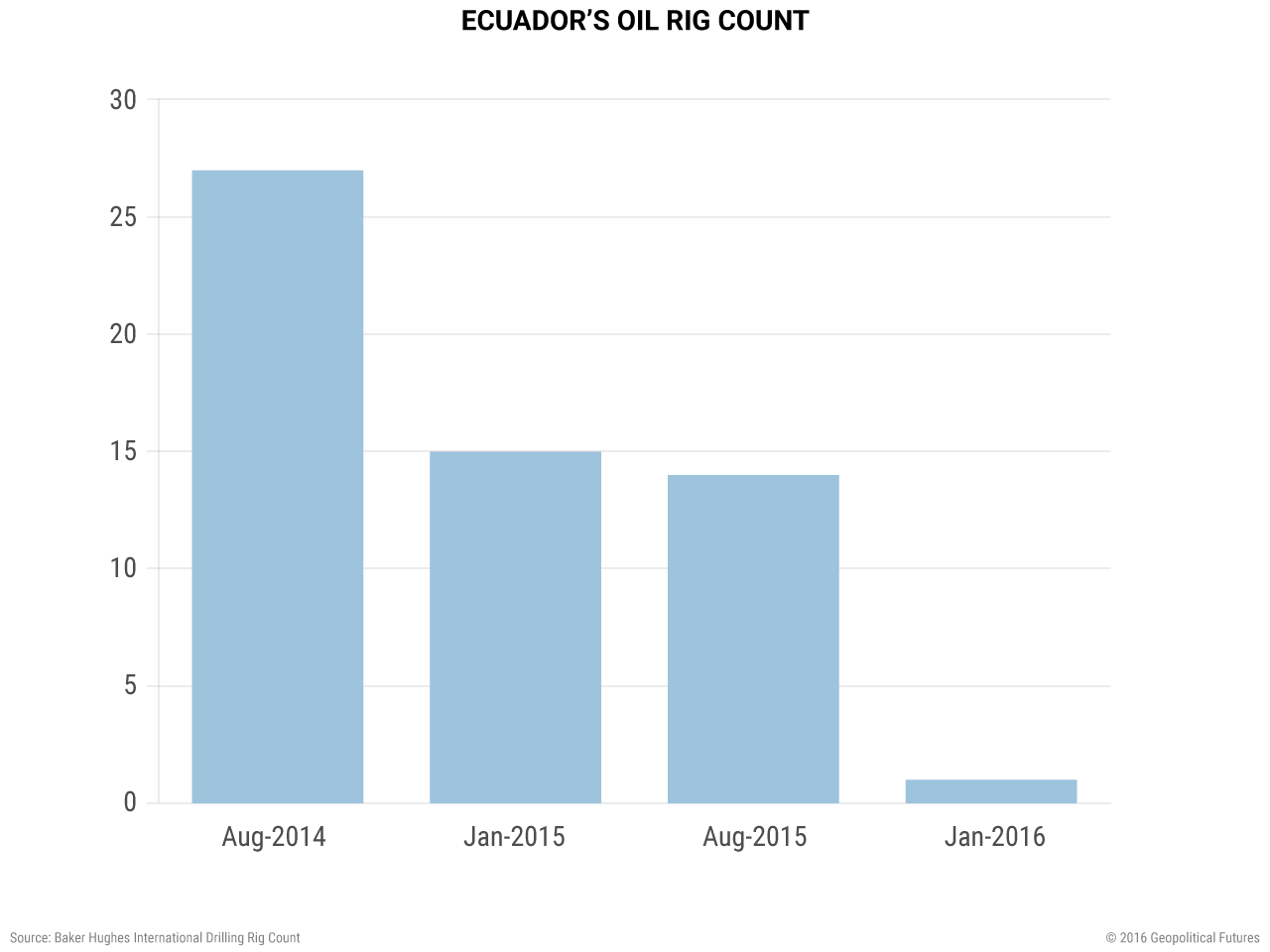 ecuador-oil-rig-count