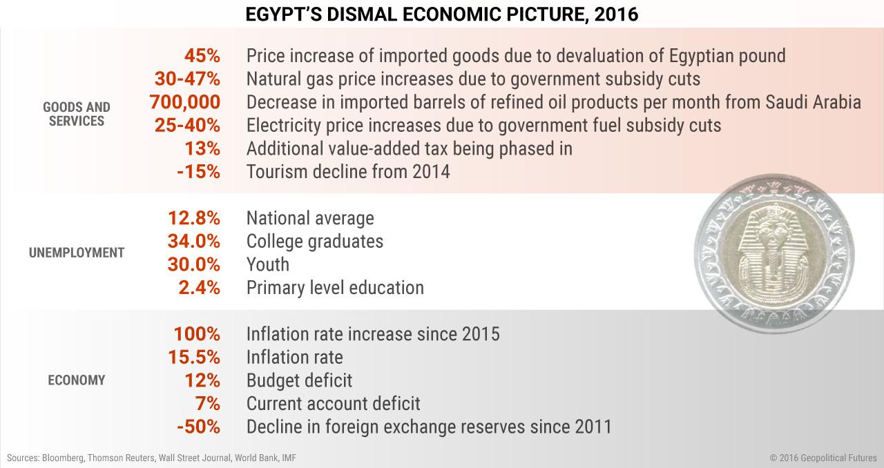 egypt-economy