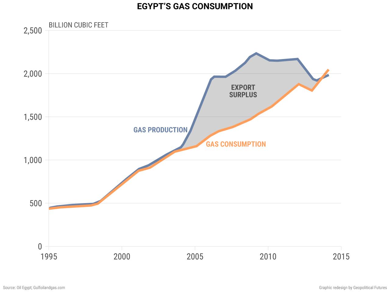 egypt-gas-consumption