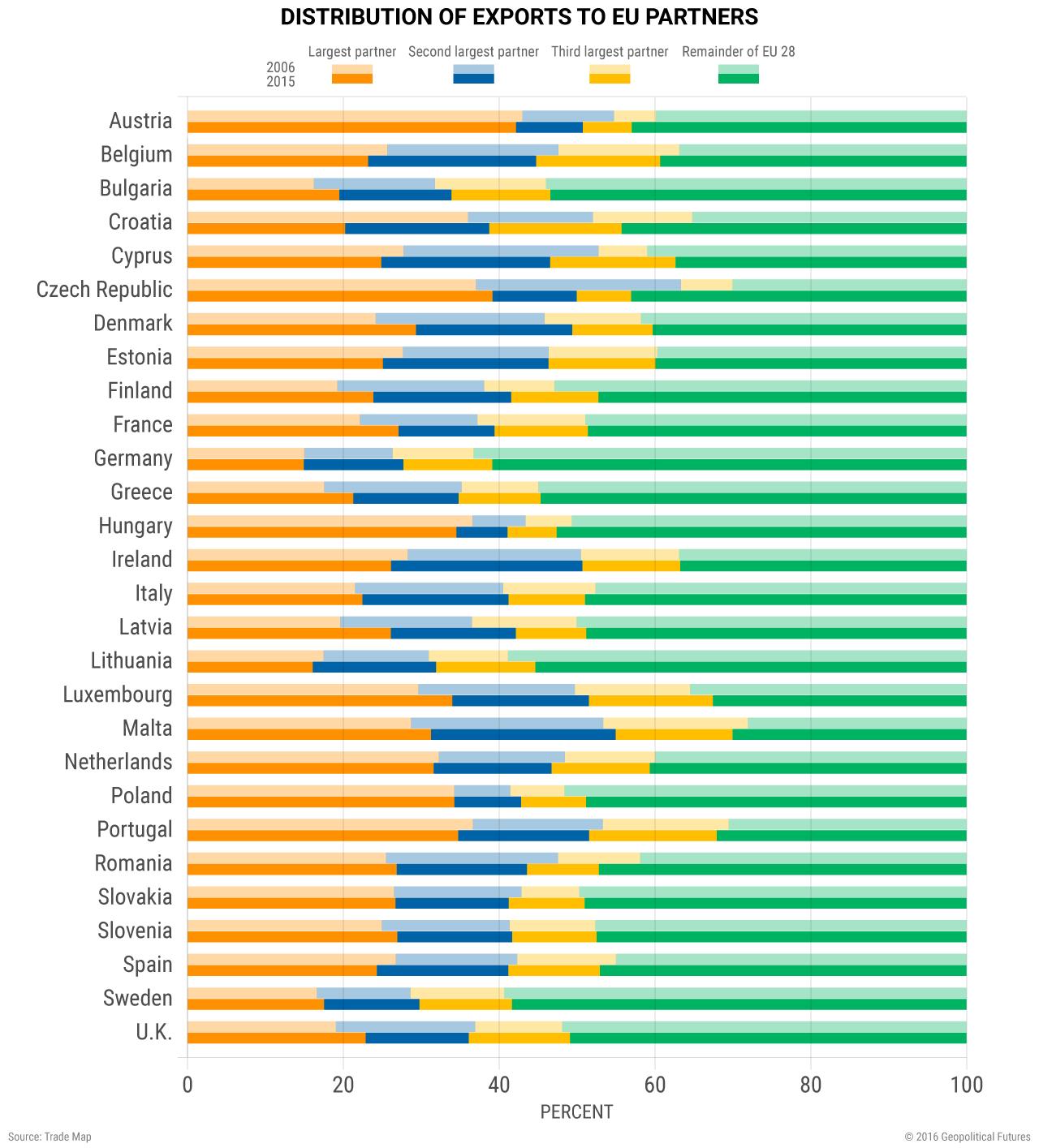 europe-exports-eu-partners