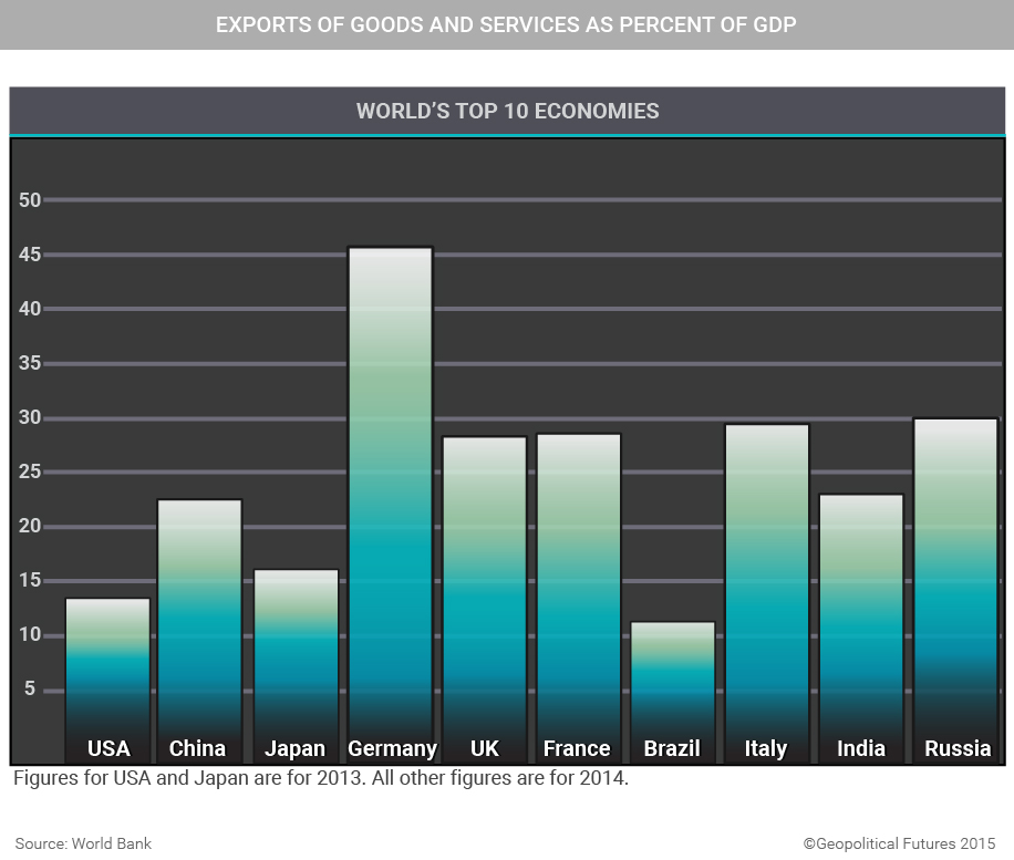 exports-for-worlds-top-10-economies