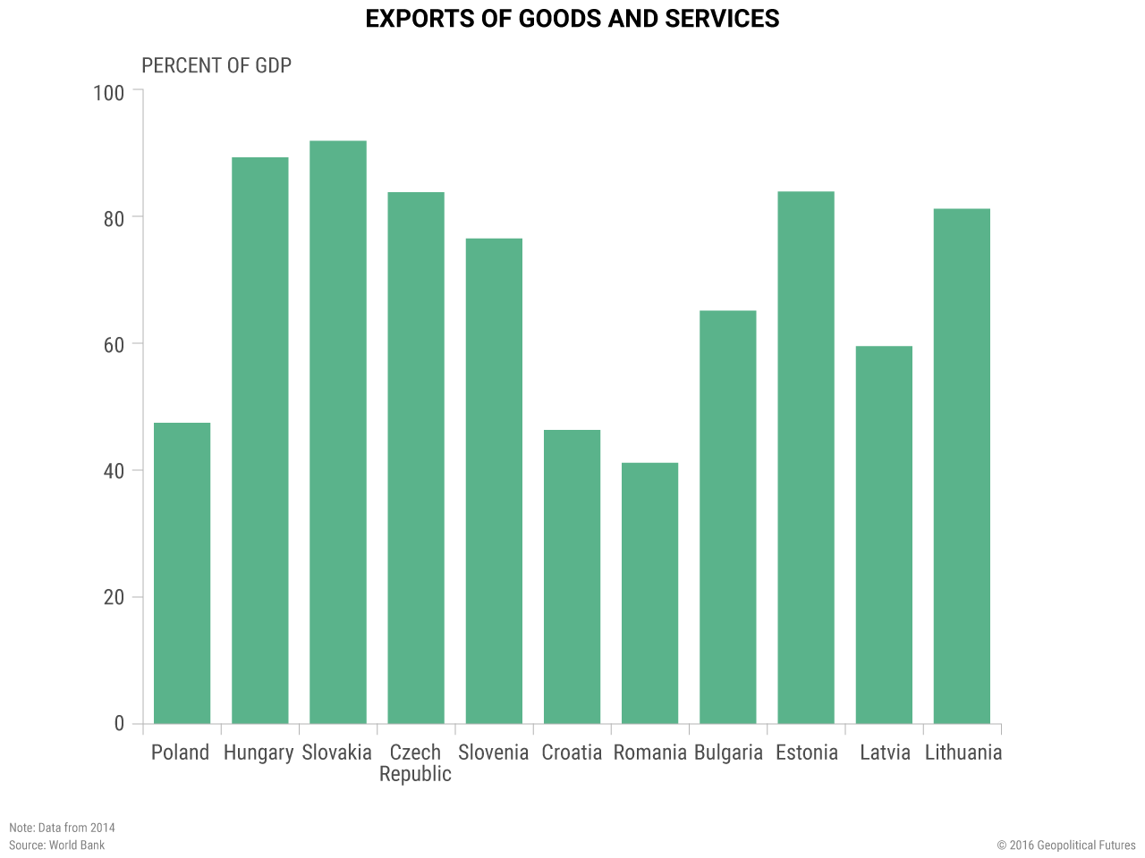 exports-of-goods-services