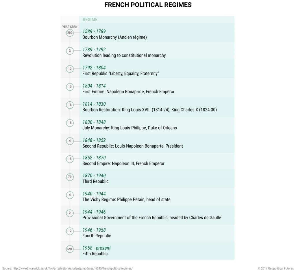 france-political-regimes-timeline