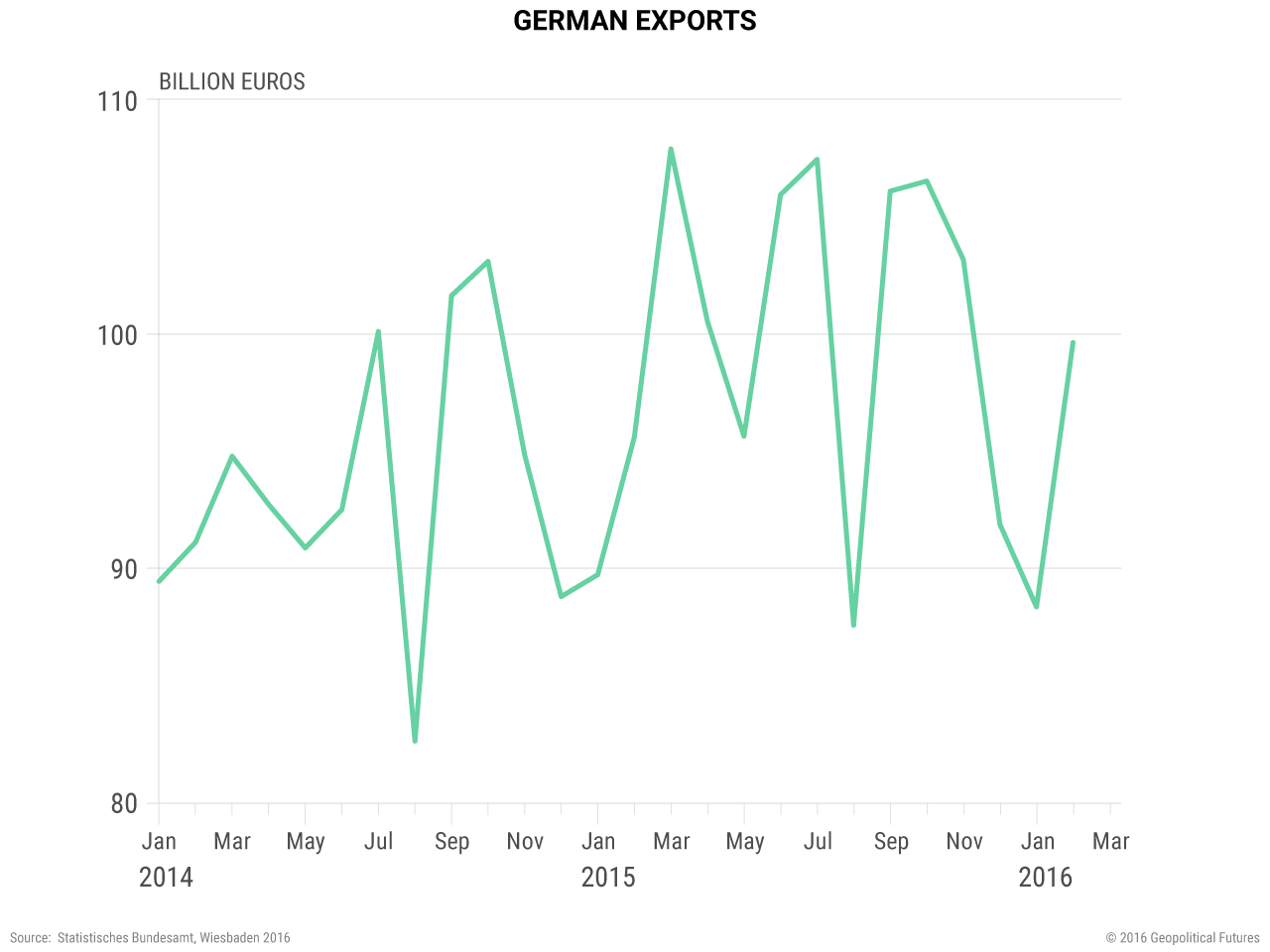 german-exports