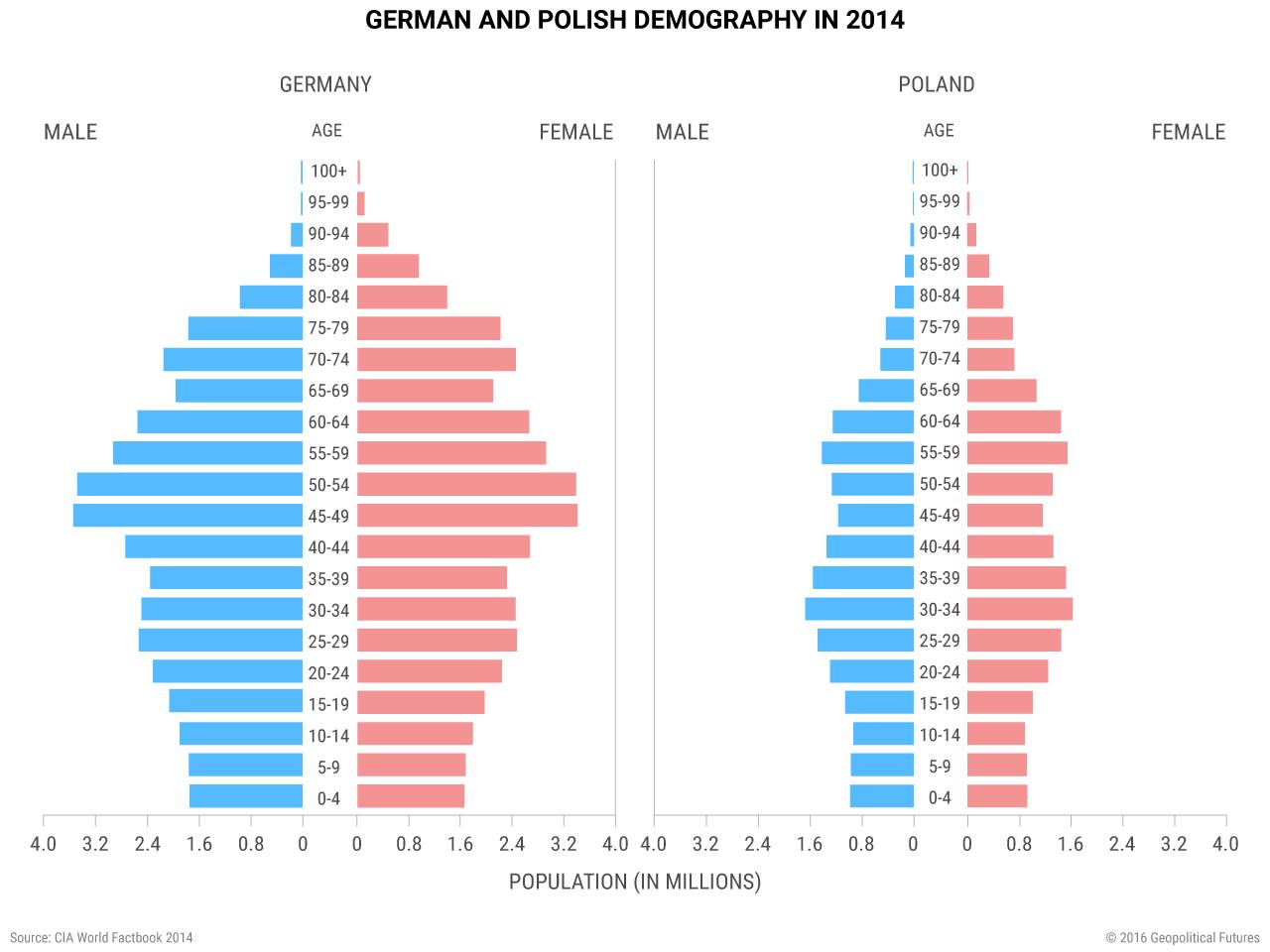 german-poland-demography