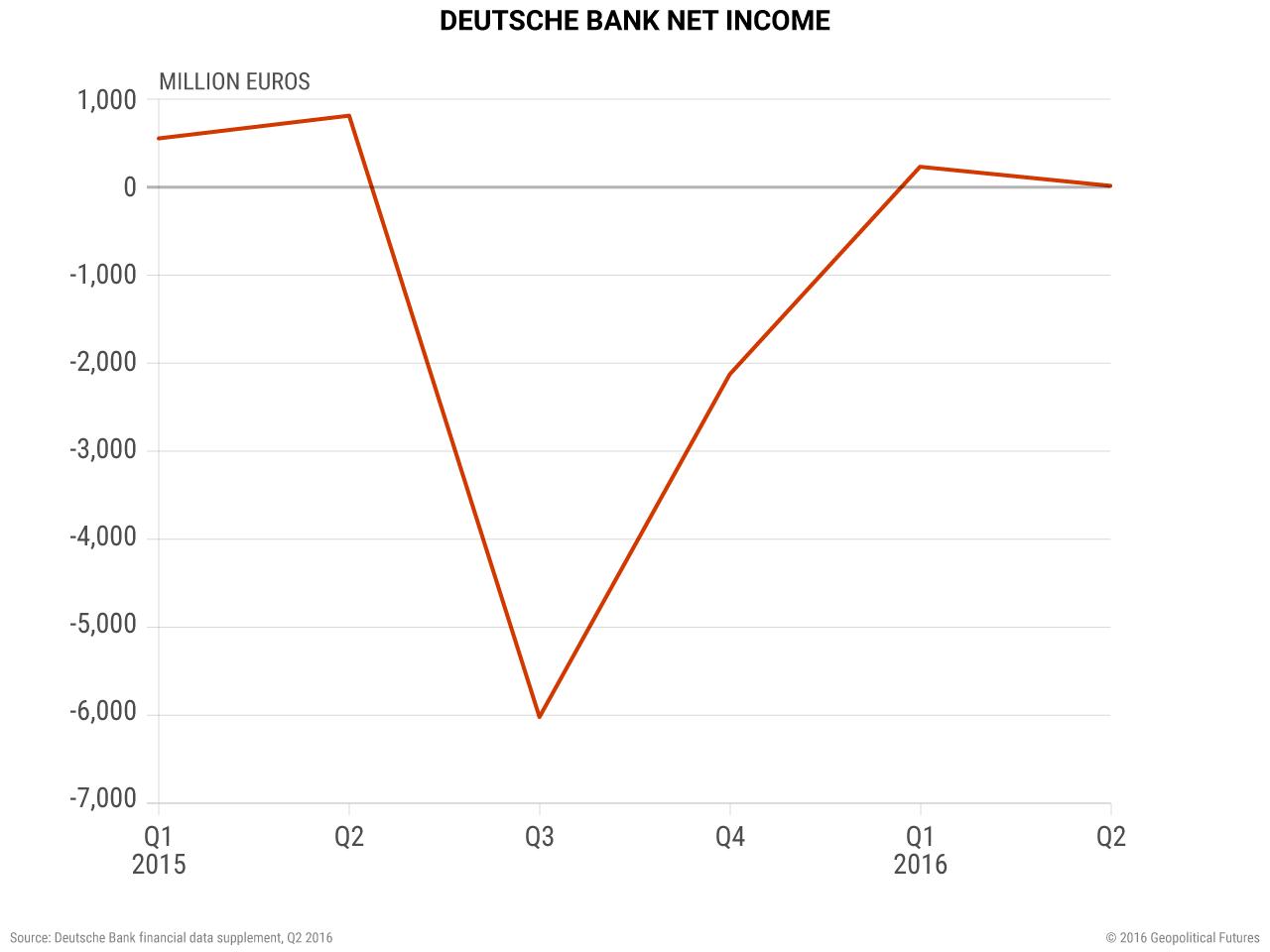 germany-deutsche-bank-net-income