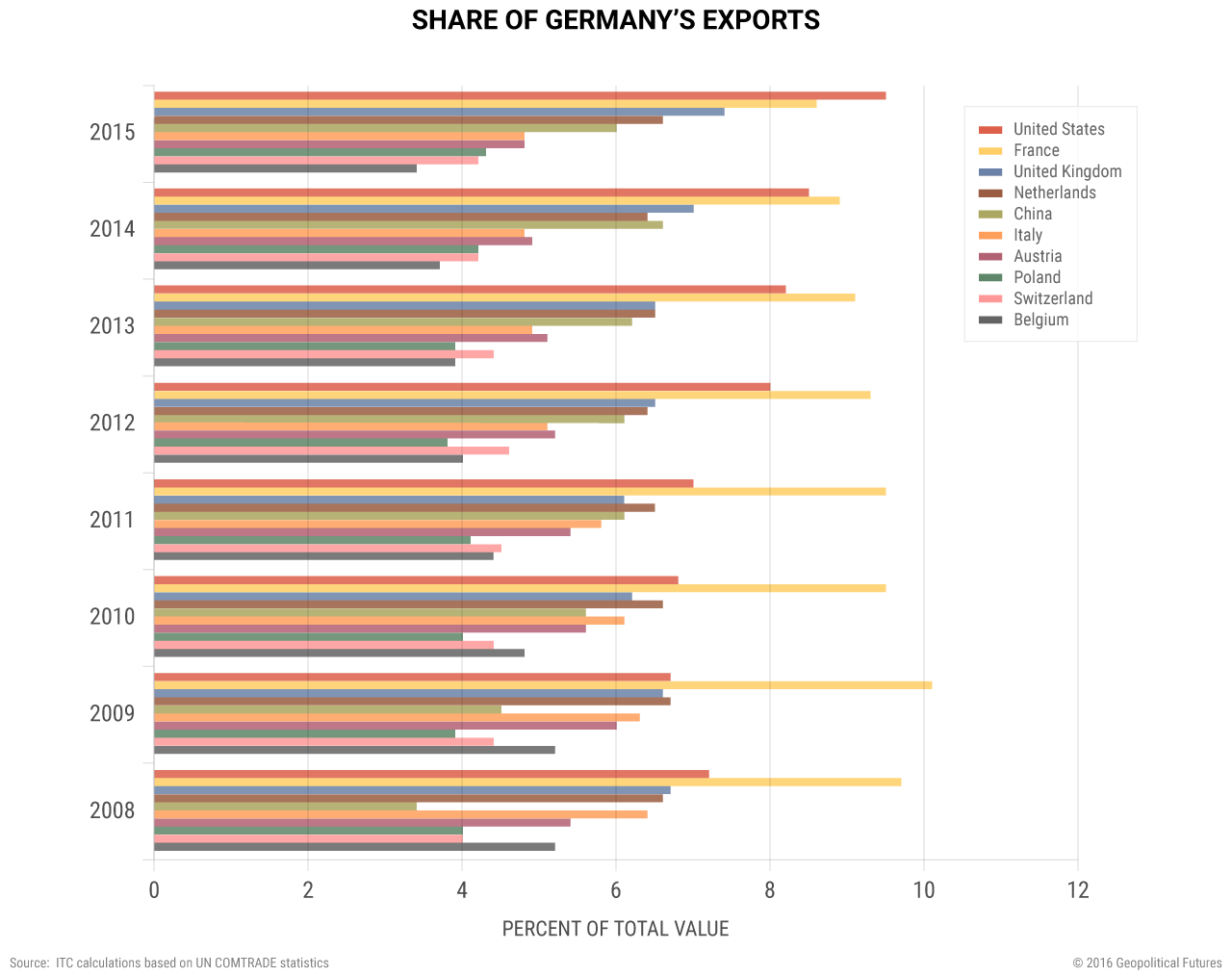 germany-share-exports
