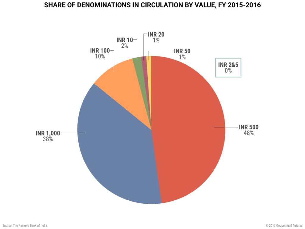 india-share-denominations