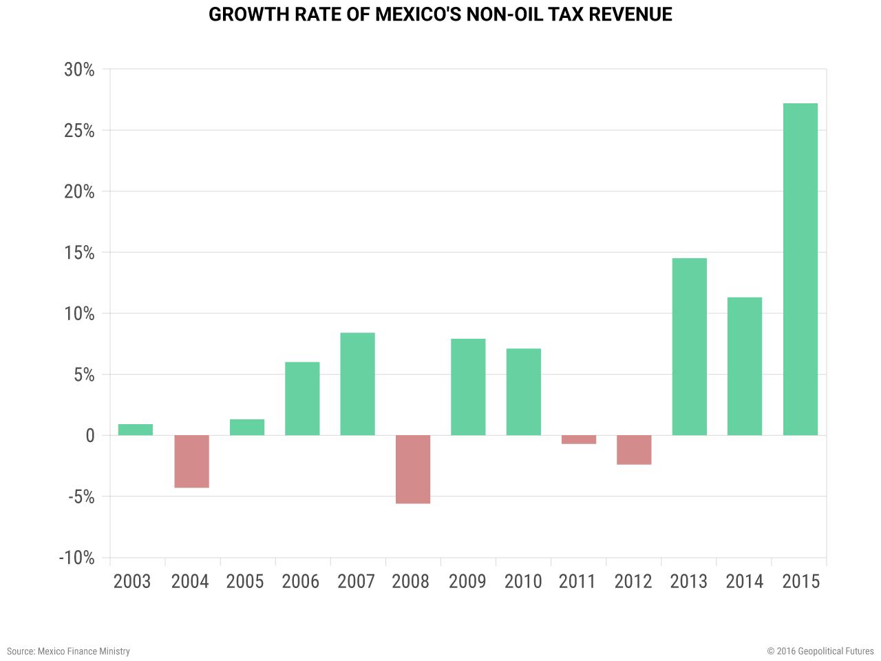 latam-growth-rate-mexico-non-oil-tax-revenue