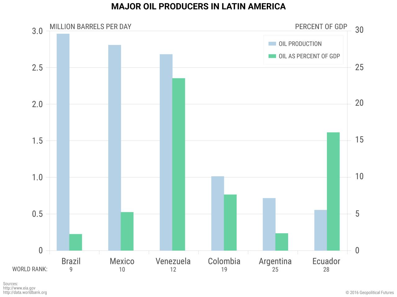 latam-major-oil-producers-latin-america