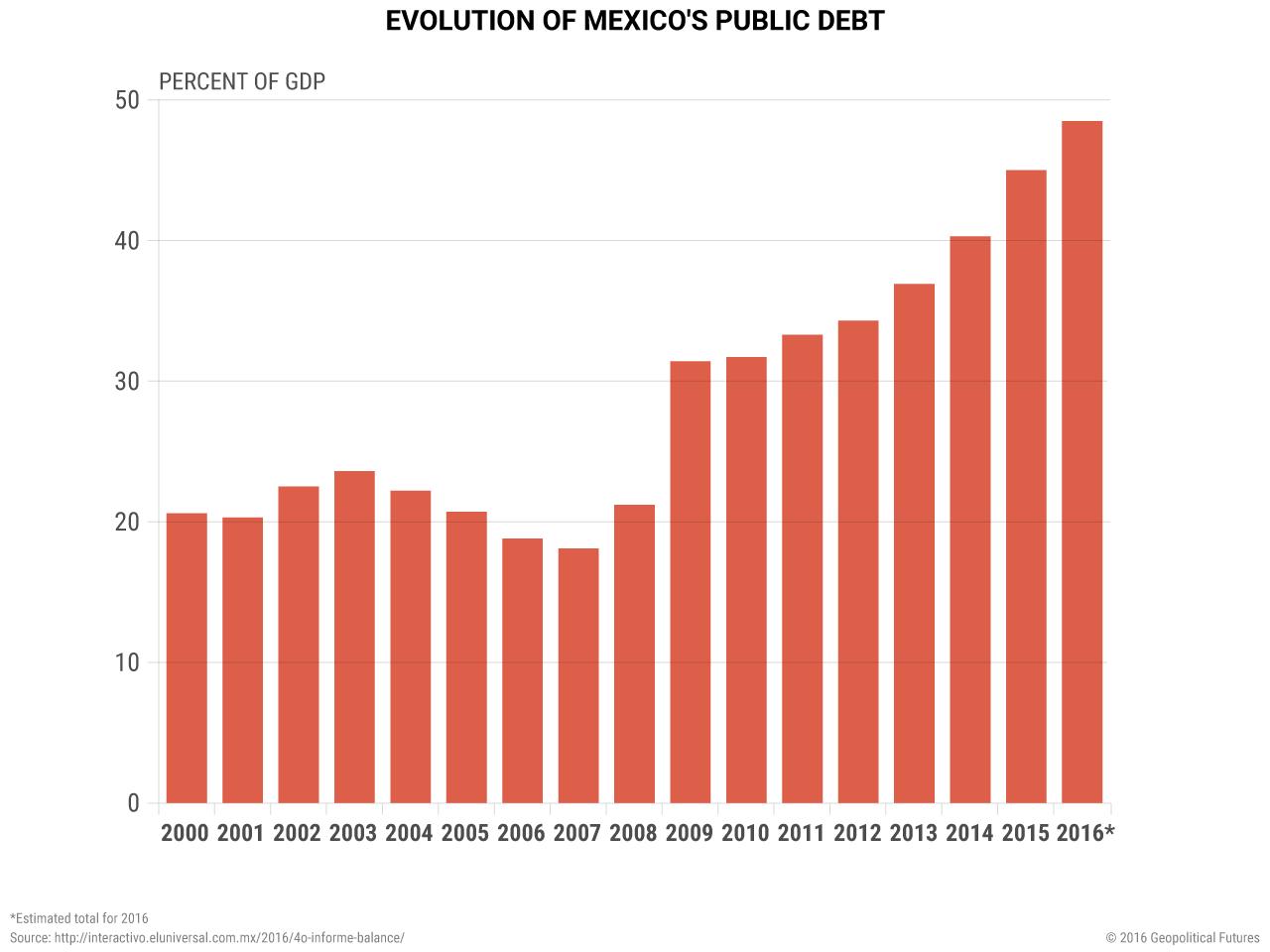 mexico-evolution-of-debt-gdp