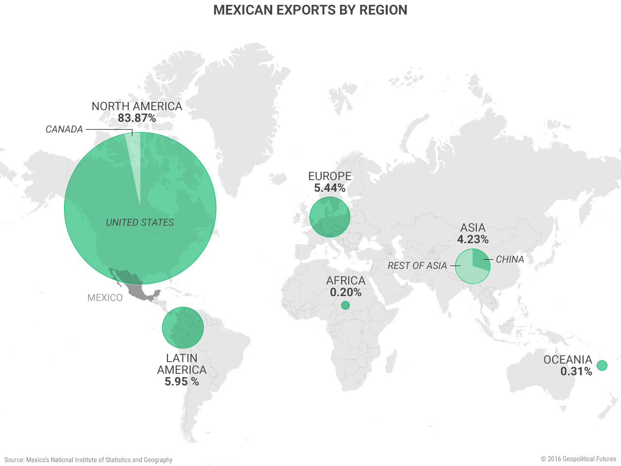 mexico-exports-by-region