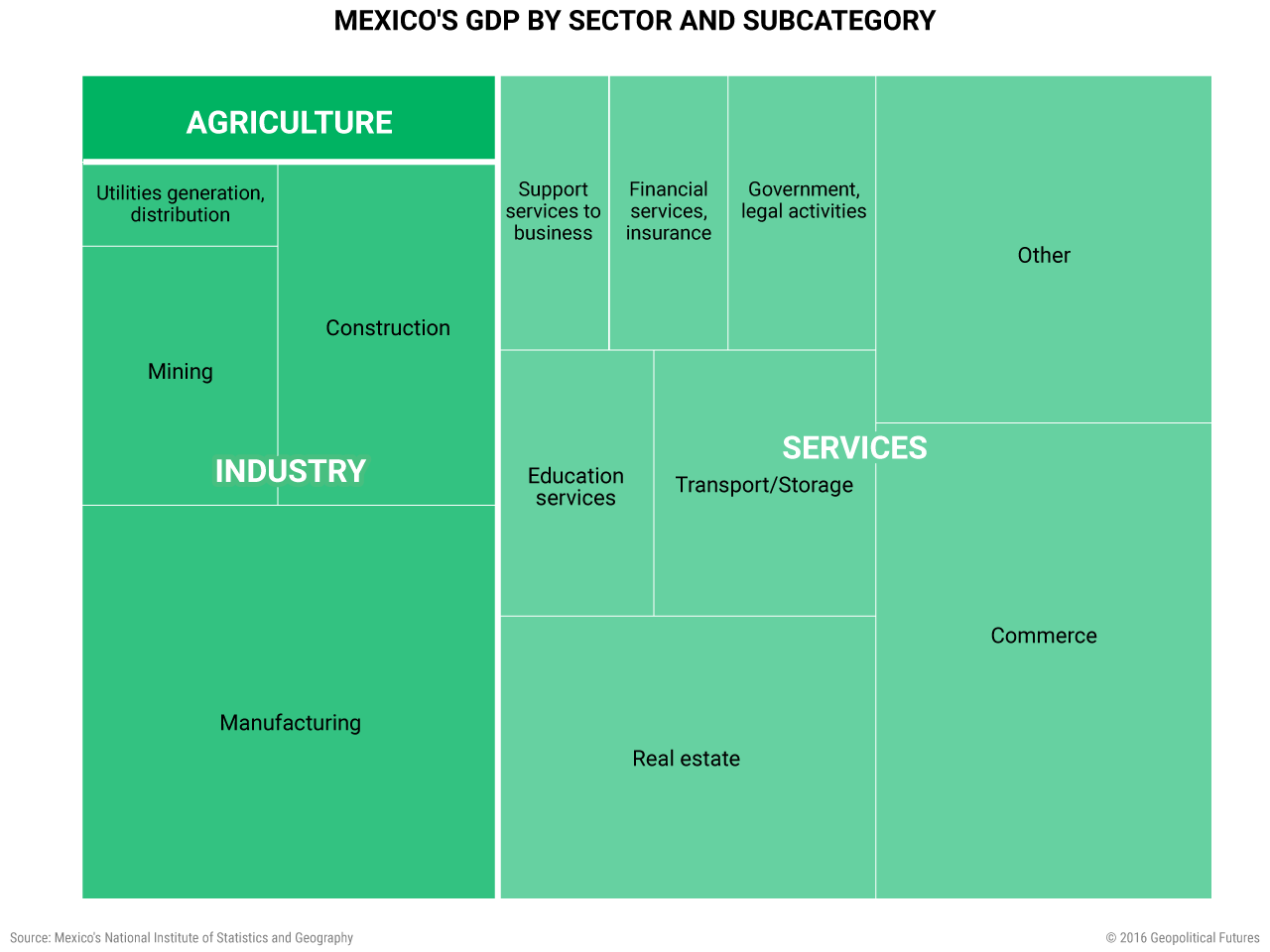 mexico-gdp-by-sector