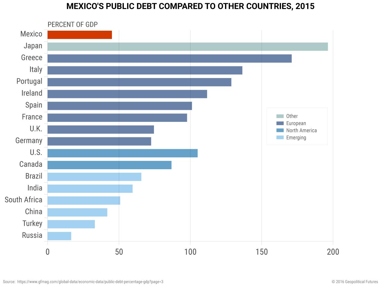 mexico-public-debt-comparison