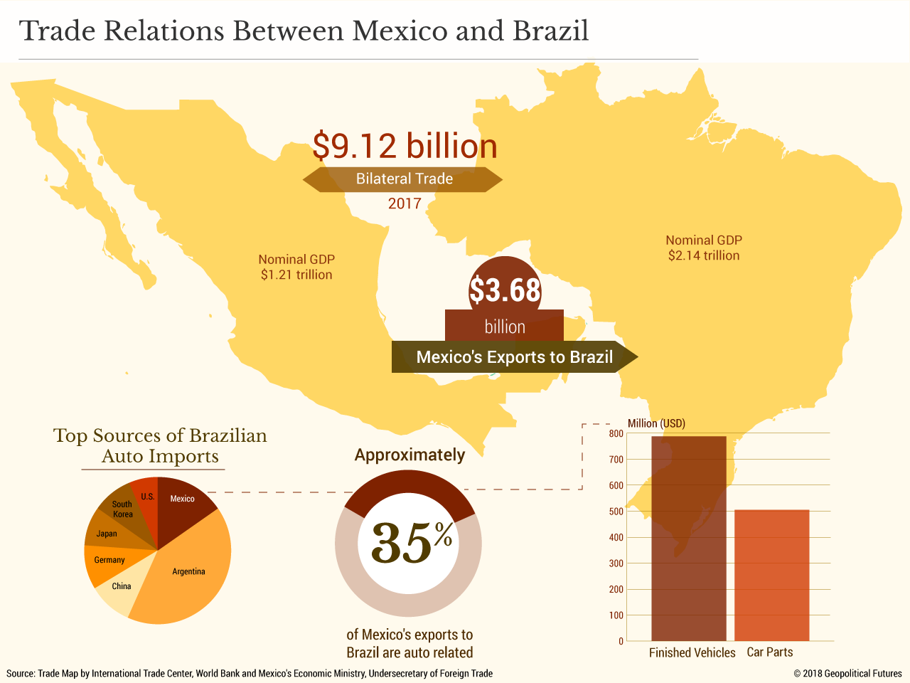 Diversifying Mexico's Export Markets   Geopolitical Futures