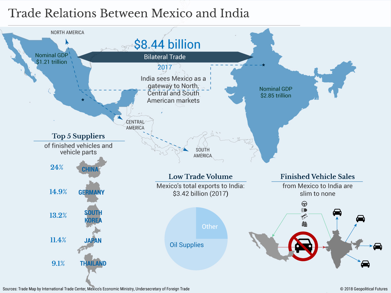 Diversifying Mexico's Export Markets | Geopolitical Futures