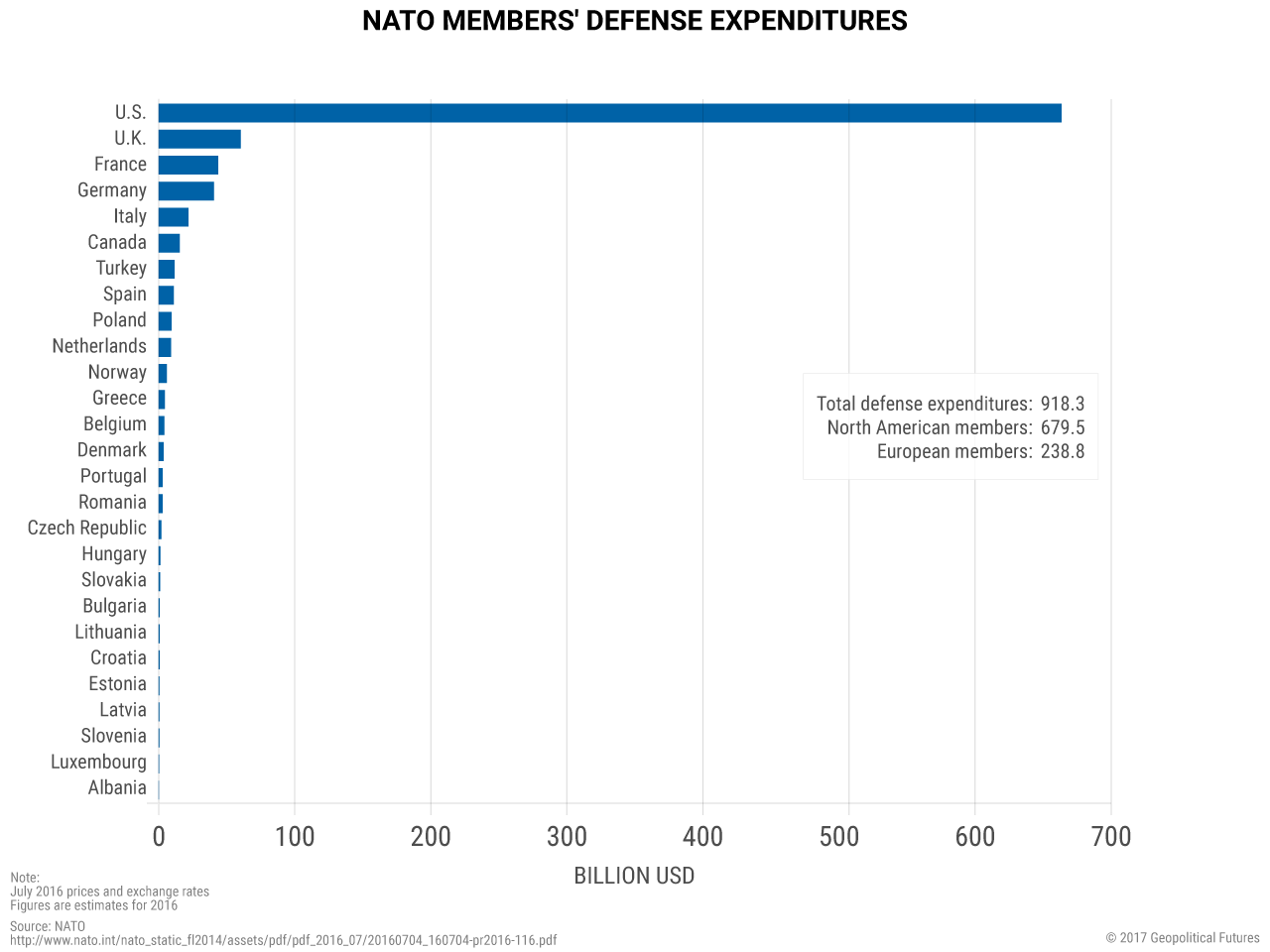 nato-defense-expenditures-v2