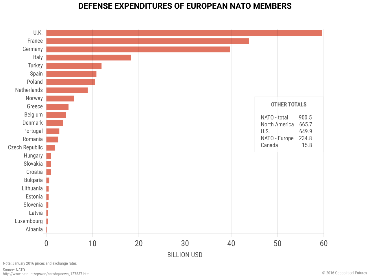 nato-defense-expenditures